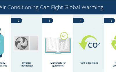 how air conditioning can fight global warming infographic